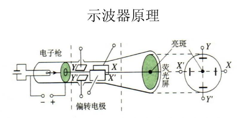 2.示波器结构