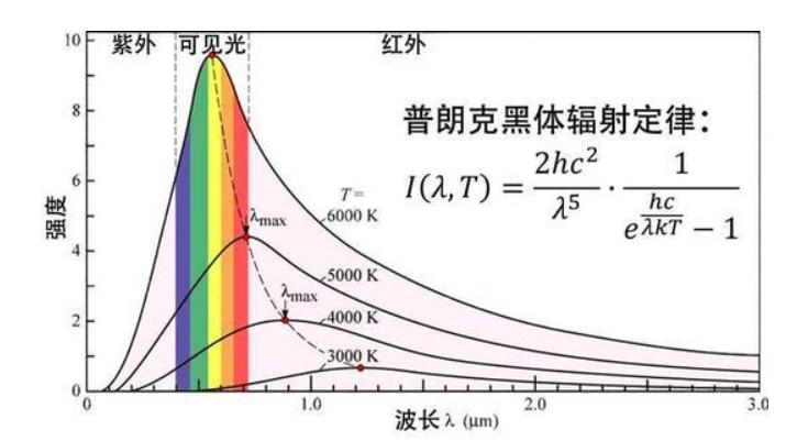 2.辐射强度单位
