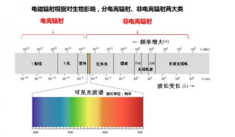 3.辐射强度计算公式