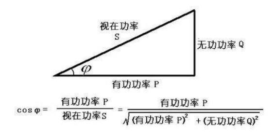 无功功率、有功功率、视在功率的关系和计算方式