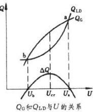 无功功率与电压的关系