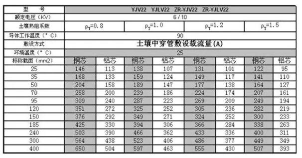 yjv22电缆载流量对照表