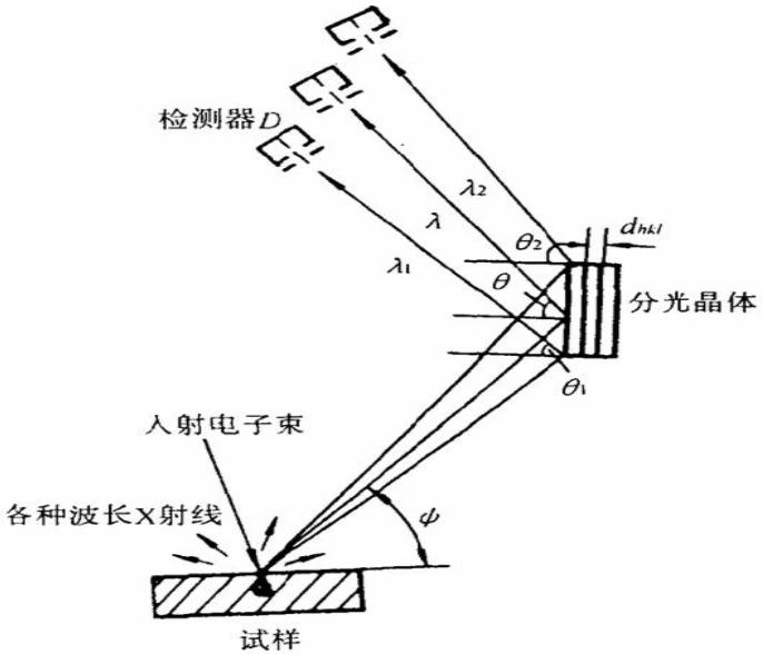波谱仪和能谱仪的工作原理