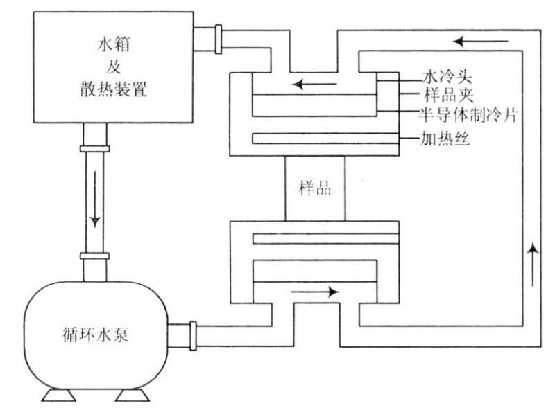 半导体制冷器原理