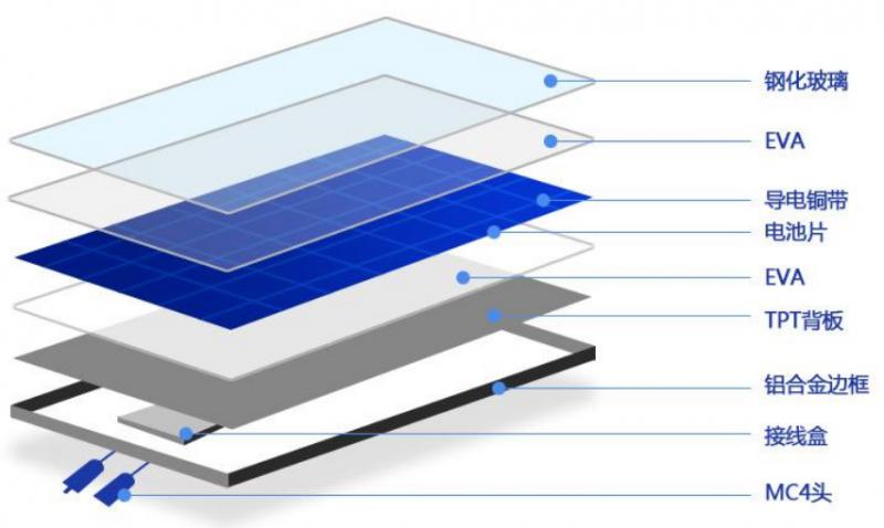 太阳能电池组件结构图