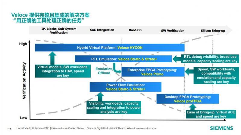 Veloce平台中各工具在IC设计环节中发挥的作用