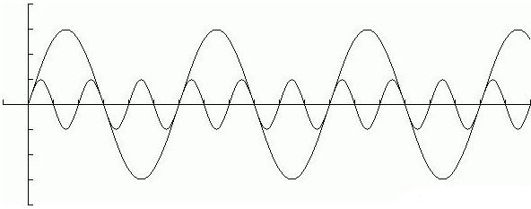 谐波电流的危害