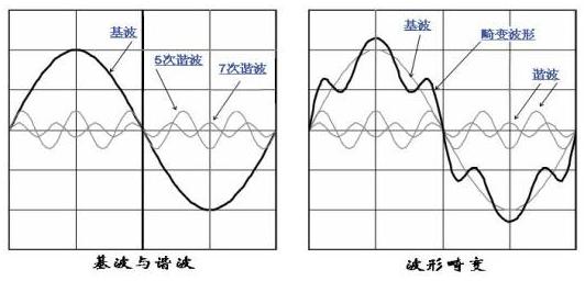 谐波电流是什么意思