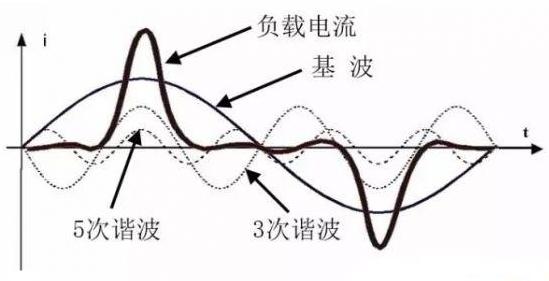 谐波电流的产生原因