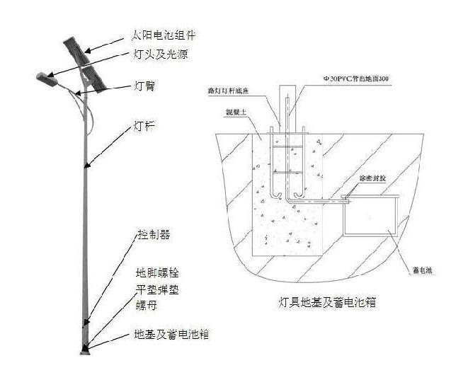 2.太阳能路灯构造图