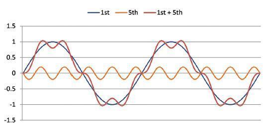 谐波电流标准的范围