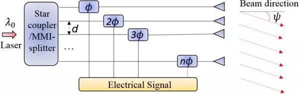 蔚来,华为,激光雷达工作原理,激光雷达量产