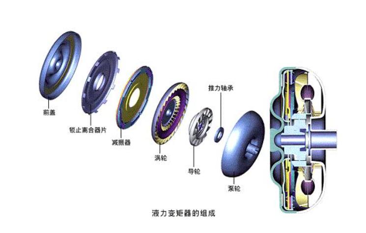 2.牵引力控制系统作用