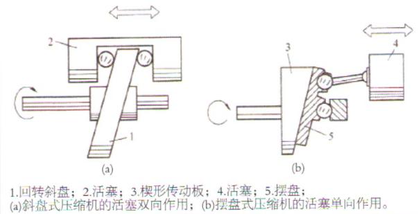 空调压缩机原理图讲解