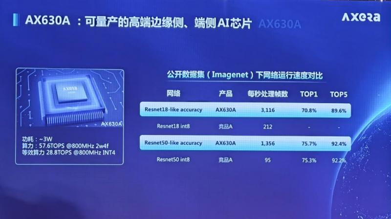 AX630A和竞品在性能上的比较优势