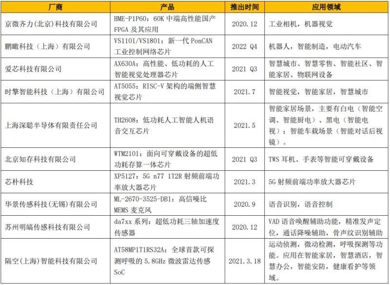 第十一届松山湖中国IC创新高峰论坛推介企业和产品