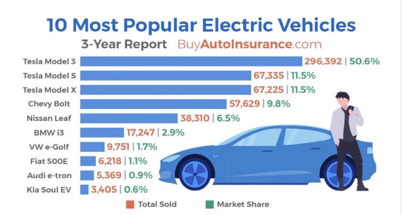 电动汽车,特斯拉,美国畅销电动车,特斯拉Model 3