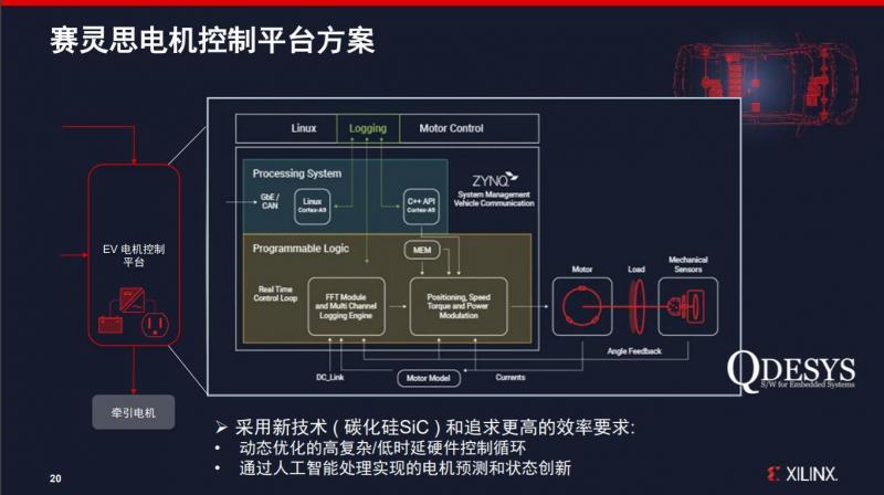 赛灵思针对SiC的电机控制方案