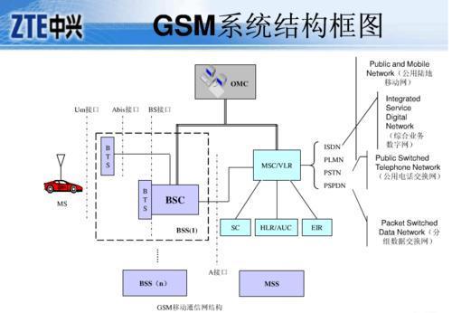 GSM模块的工作原理