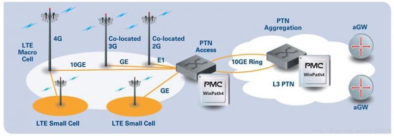 LTE和4G的区别