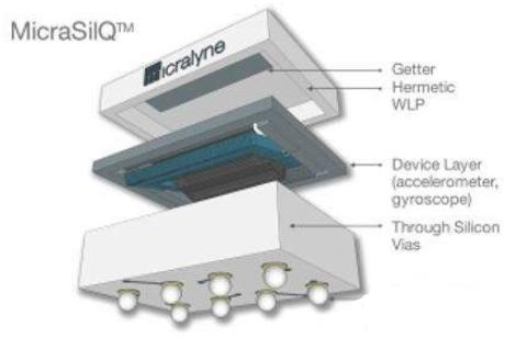芯片制造工艺流程