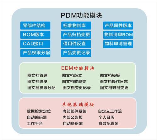 PDM系统的主要功能