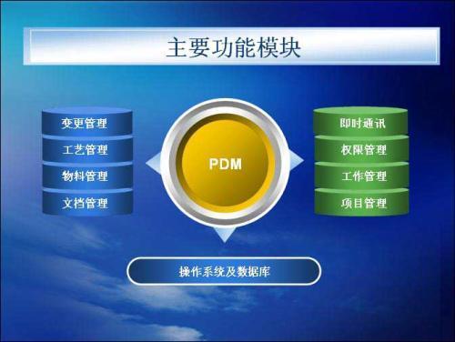 PDM是什么意思