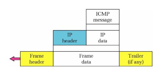 ICMP是什么协议