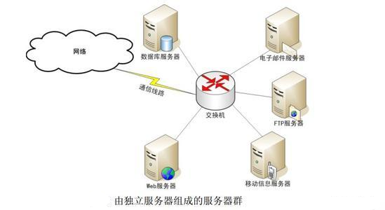 web服务器的主要用途