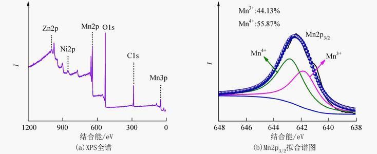 X射线光电子能谱分析原理
