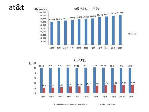 ARPU和ARPPU计算公式
