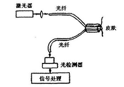 光纤传感器使用说明