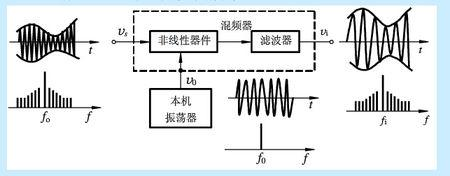 本振频率怎么算 本振频率怎么设置