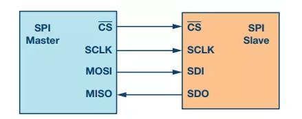 spi通信速率是怎么决定的 spi最大传输速率是多少