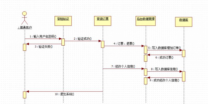 时序图用什么软件画 时序图和顺序图一样吗