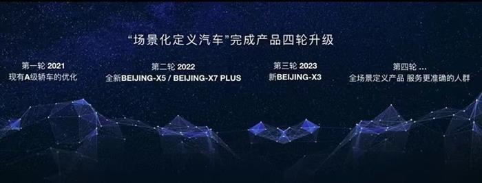 SUV,北京汽车,华为,北京汽车,自动驾驶,华为鸿蒙
