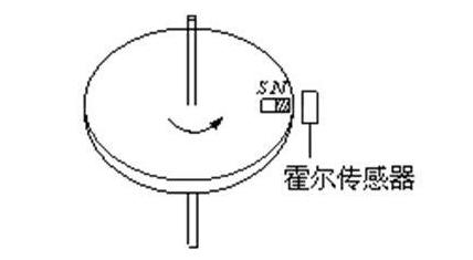 霍尔传感器的特点及用途