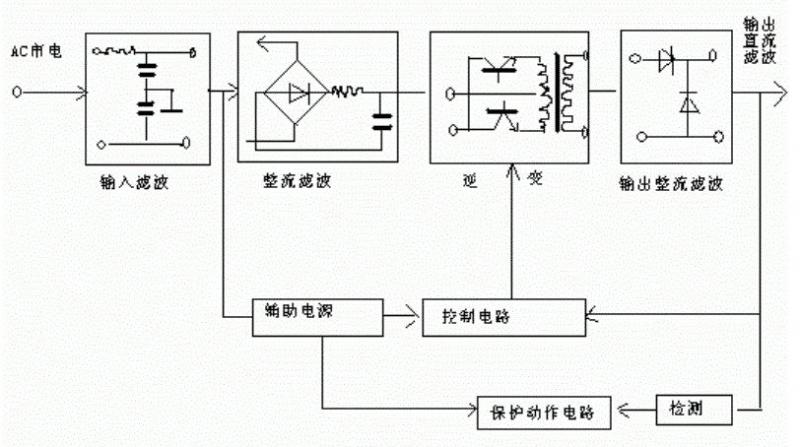 高频开关电源的作用