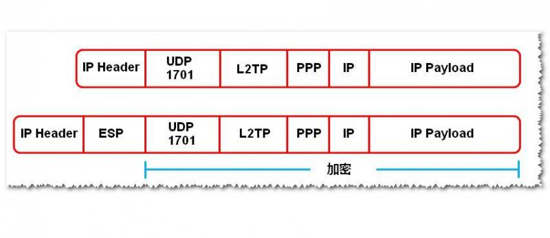 L2TP是什么