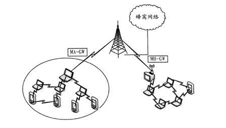 AdHoc网络与蜂窝网络的异同