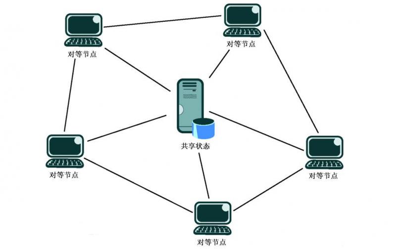 AdHoc网络的特点