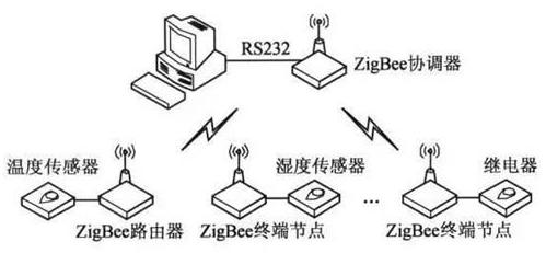 ZigBee协议是什么