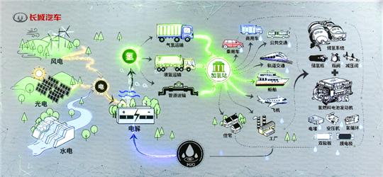 长城汽车,燃料电池,长城,氢能源