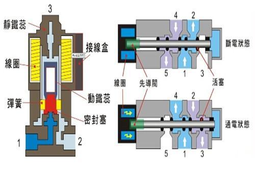 液压系统的组成