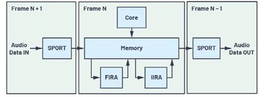 数字信号处理器是什么