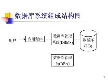 数据库技术的优点和缺点