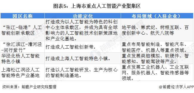 图表5:上海市重点人工智能产业聚集区