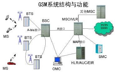 GSM网络结构组成