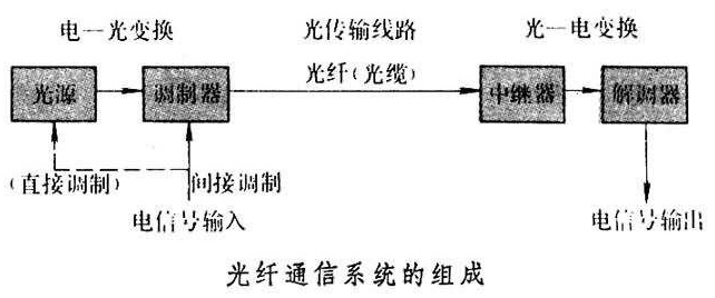 光纤通信系统的组成及其各部分的作用