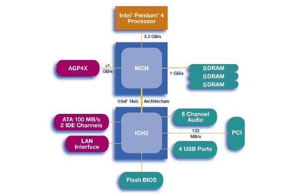 前端总线频率和内存的关系